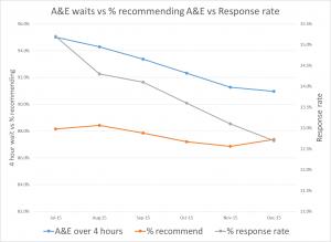 AE wait performance vs FFT response